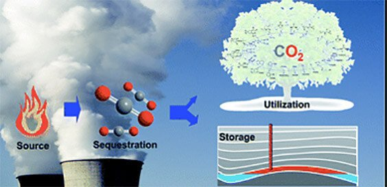 CO2 Capture Hybrid Systems