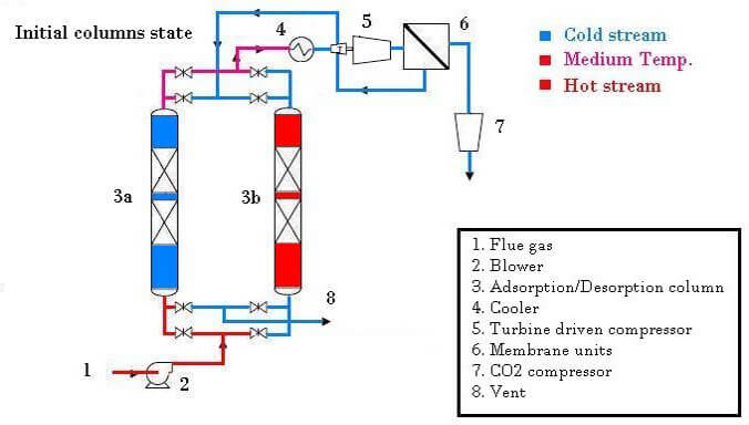 Hybrid Membrane